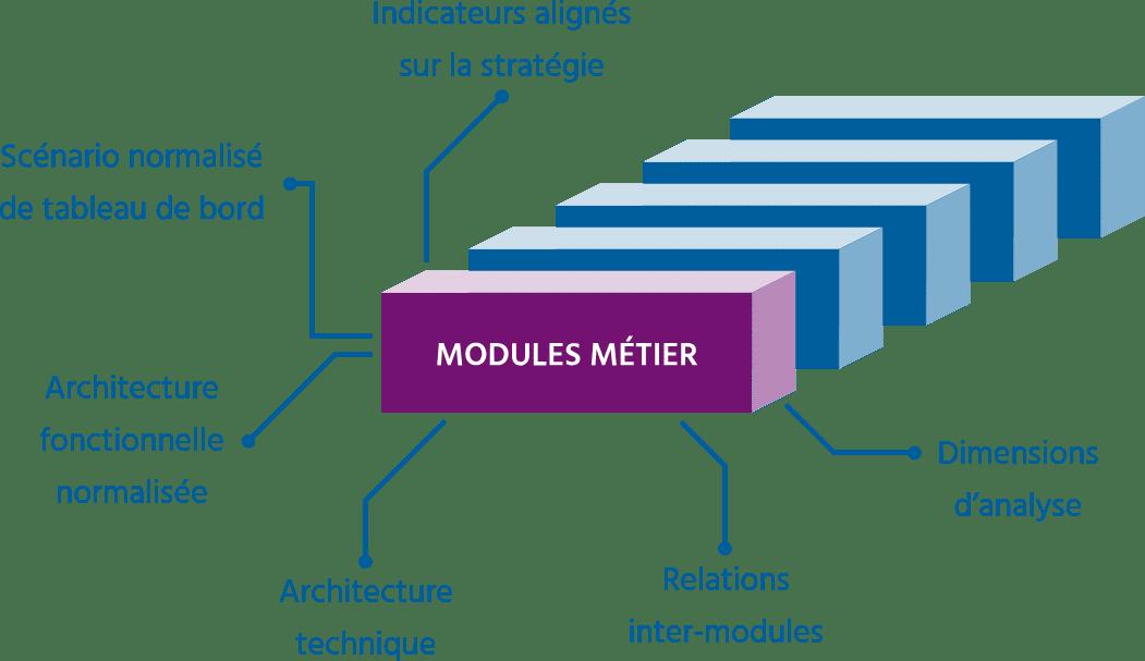 schema composants - decisionnel
