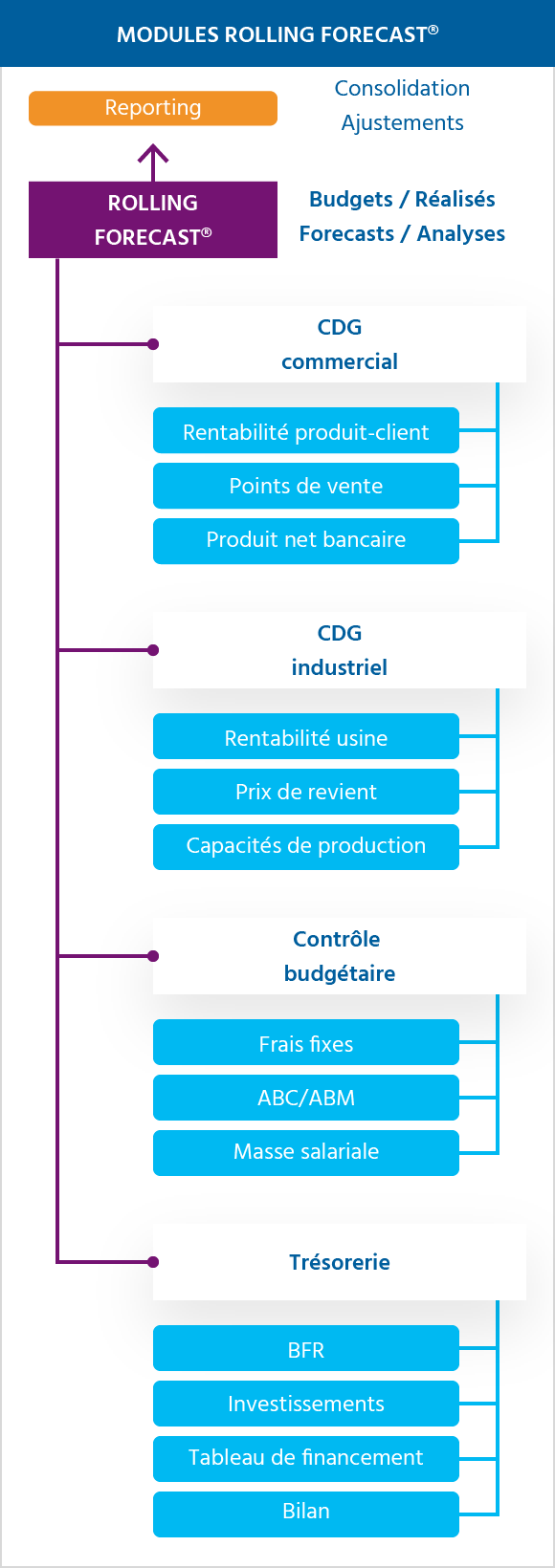 schema modules rolling forecast - decisionnel