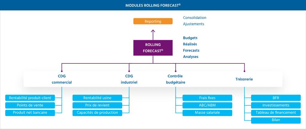 schema modules - decisionnel